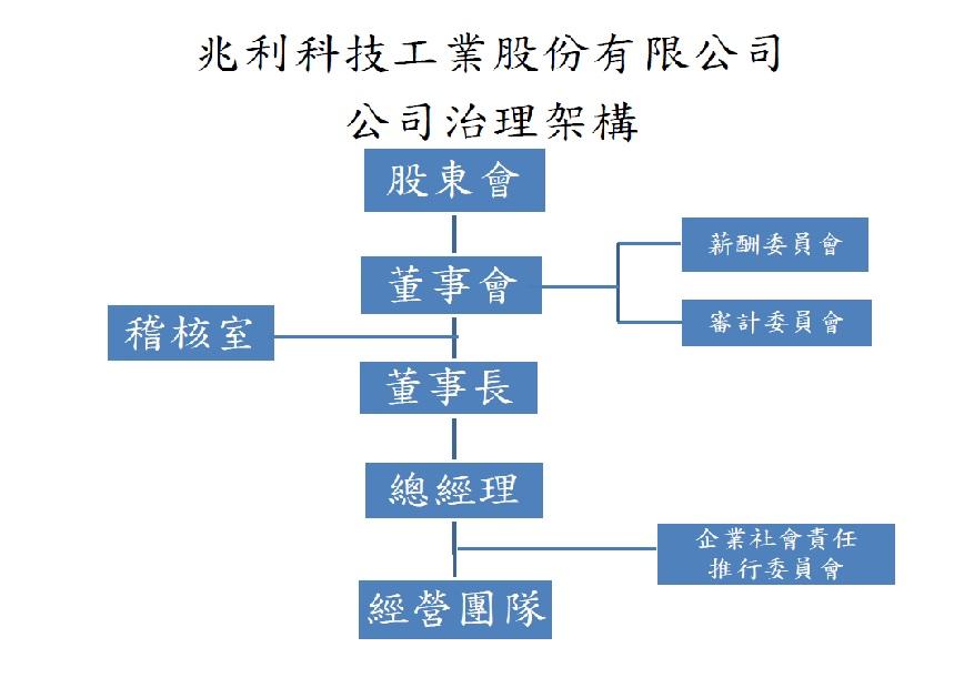 兆利科技公司治理架  構