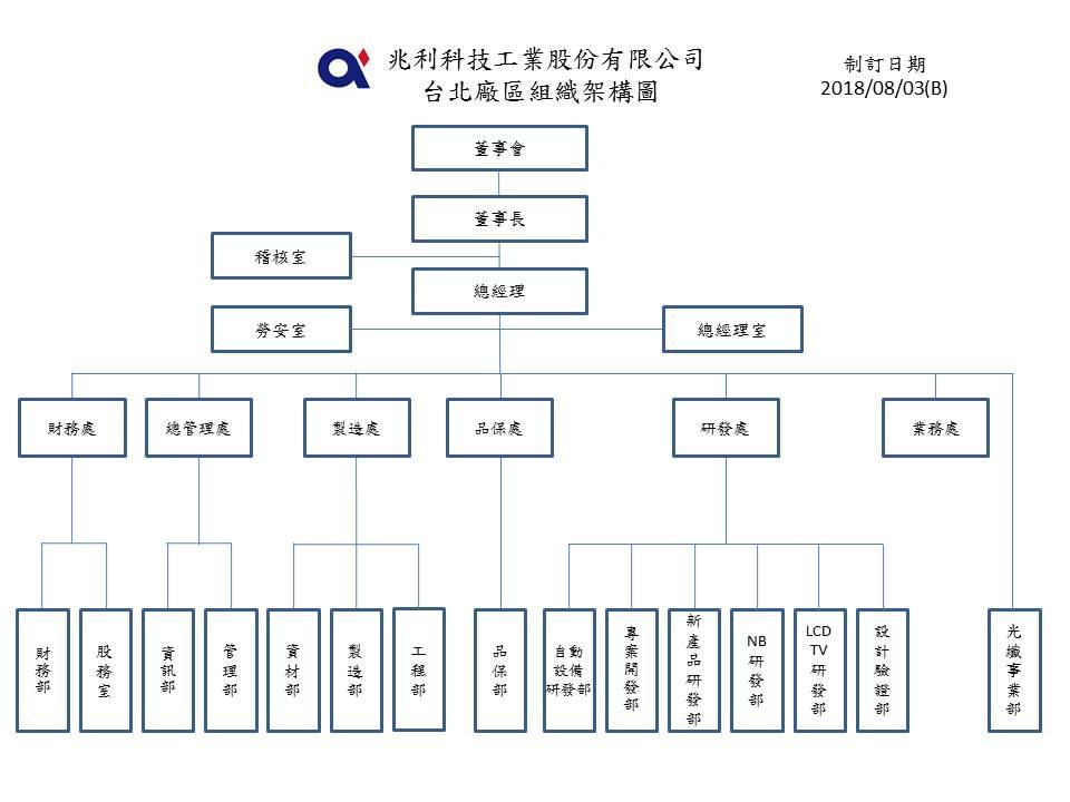 兆利科技組織架構